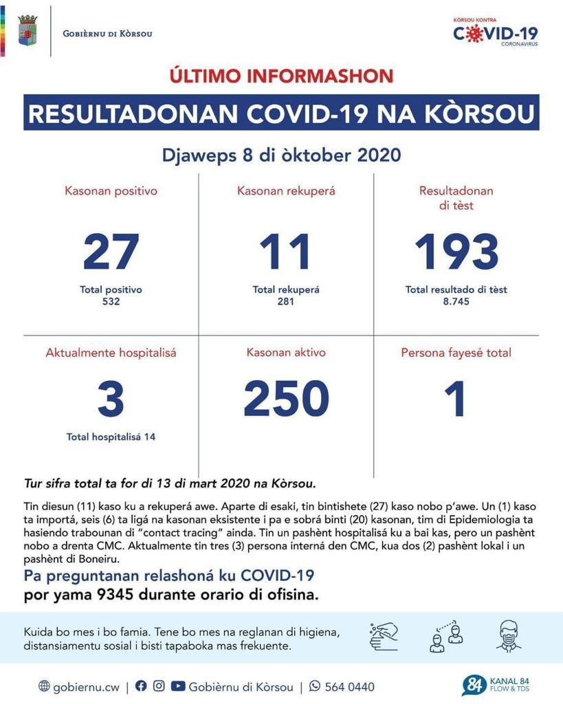 chance of dying from covid in Curacao